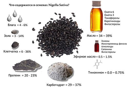 Состав и свойства эликсира черного тмина